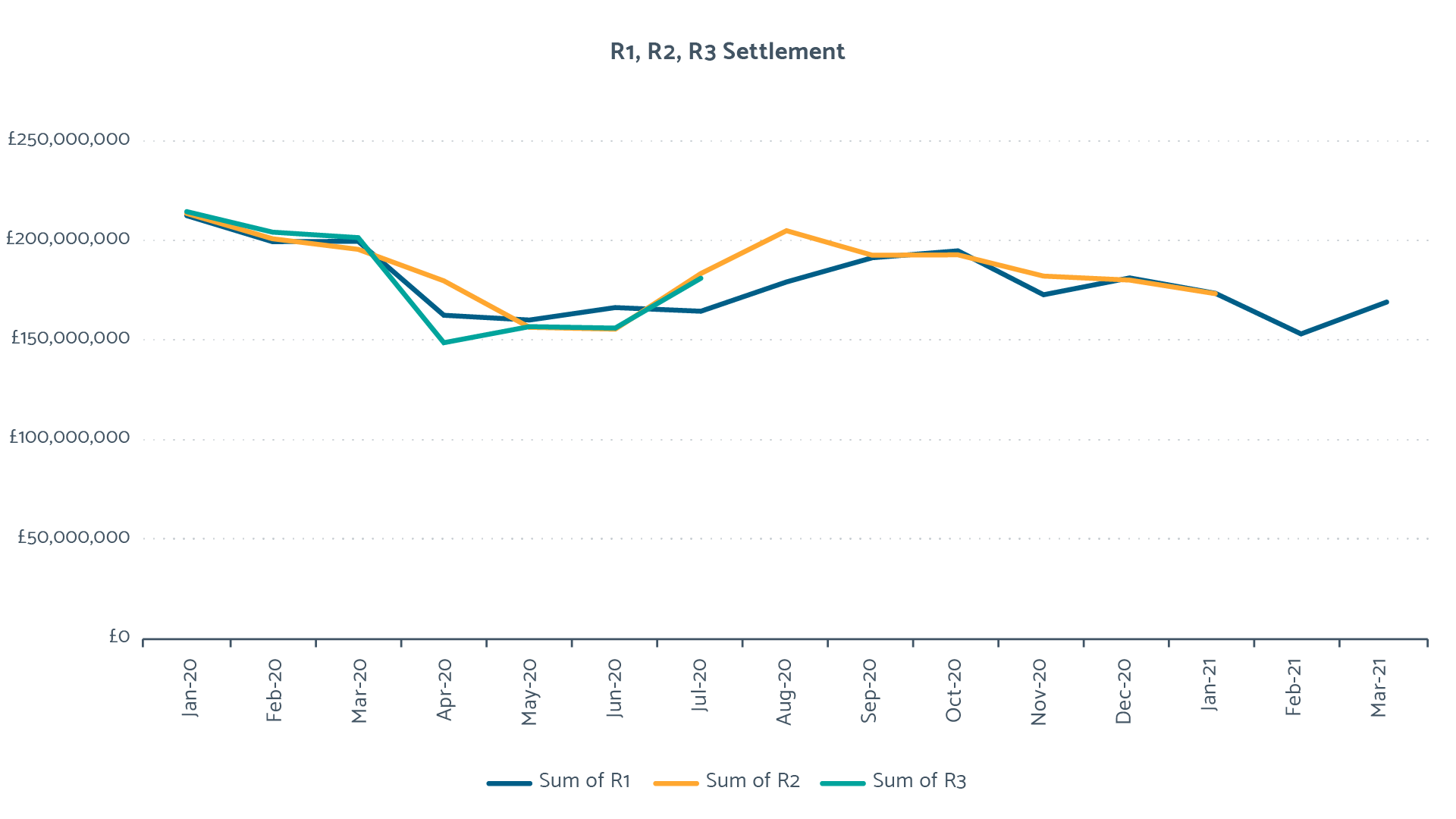 R1, R2 and R3 Settlement Graph