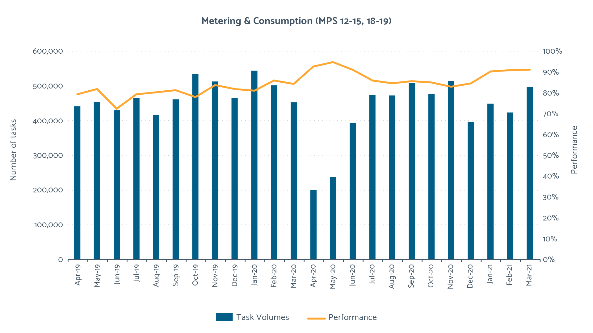 2020/21 Metering and Consumption Performance