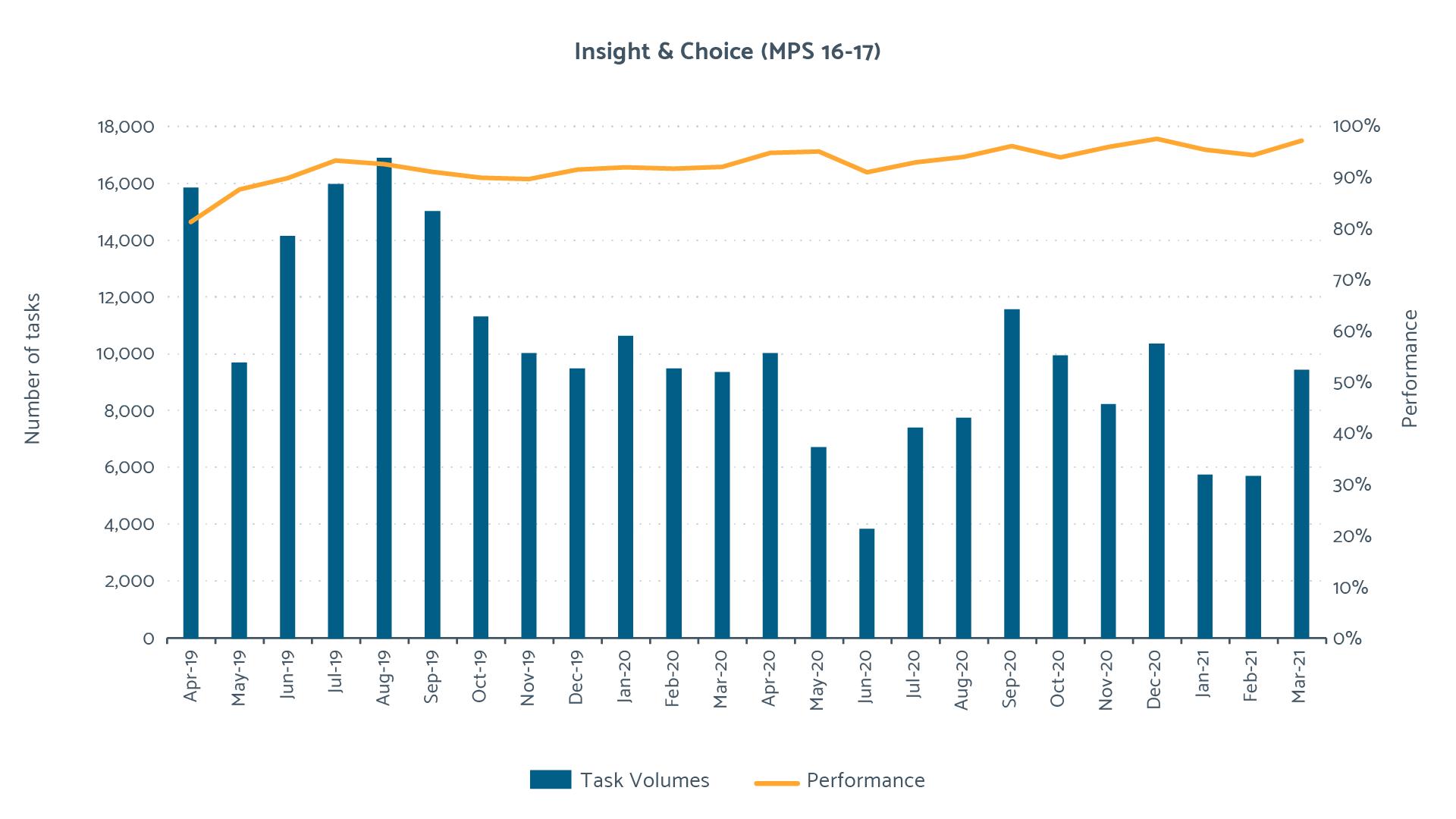 2020/21 Customer Choice Performance