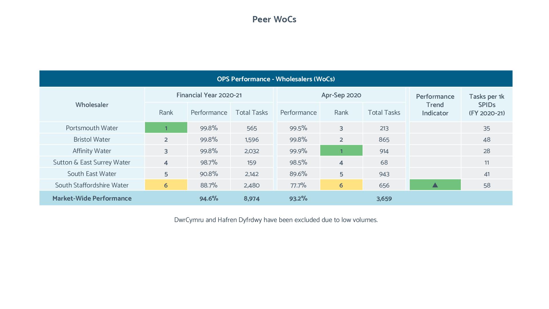 OPS Peer Comparison tables (WoCs)