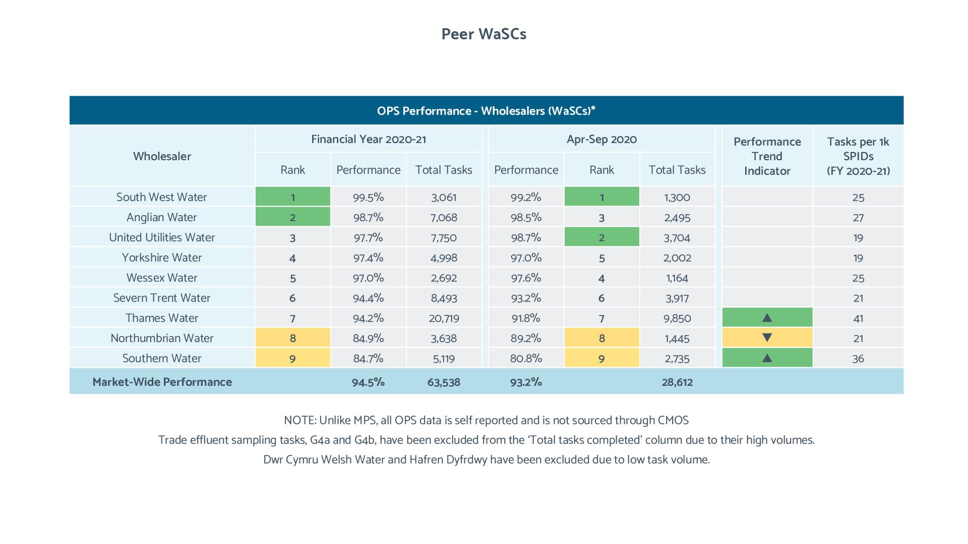 OPS Peer Comparison tables (WaSCs)