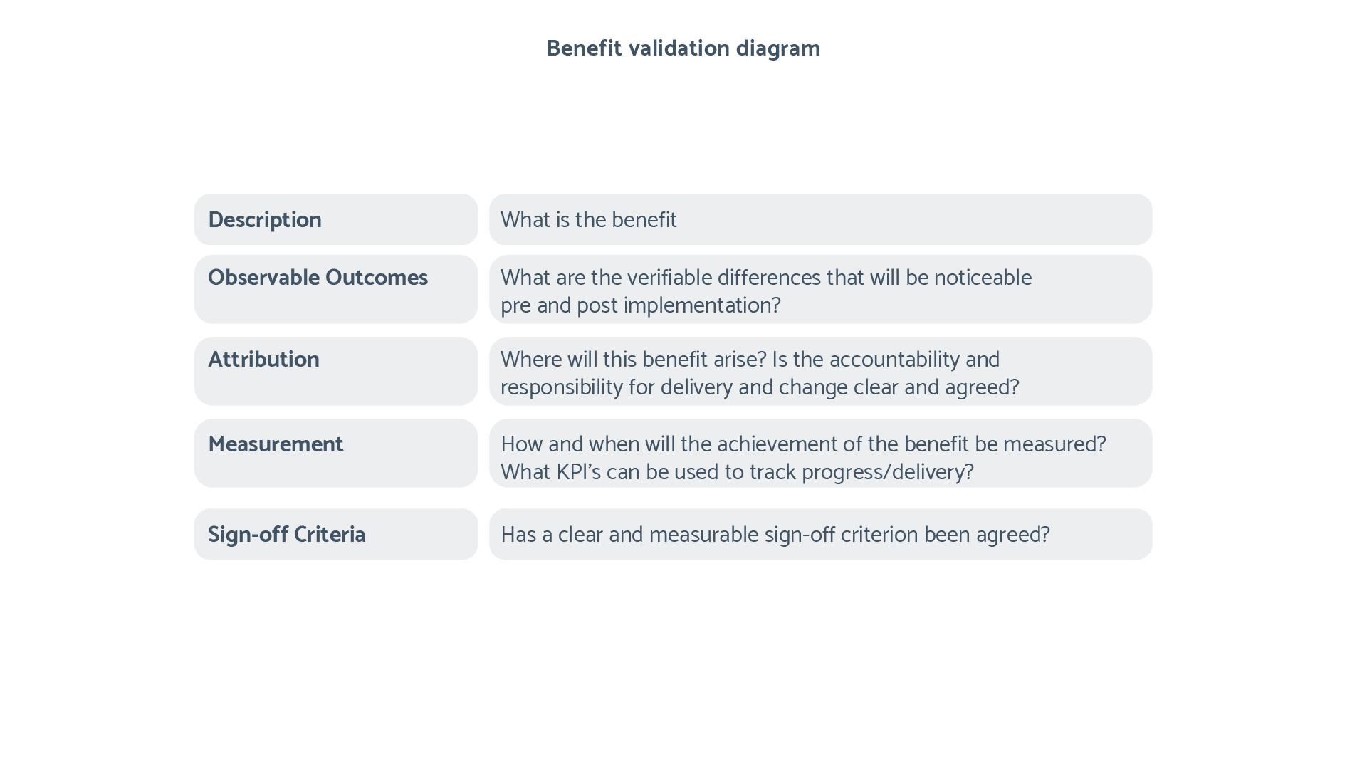 MOSL Benefit Validation Framework