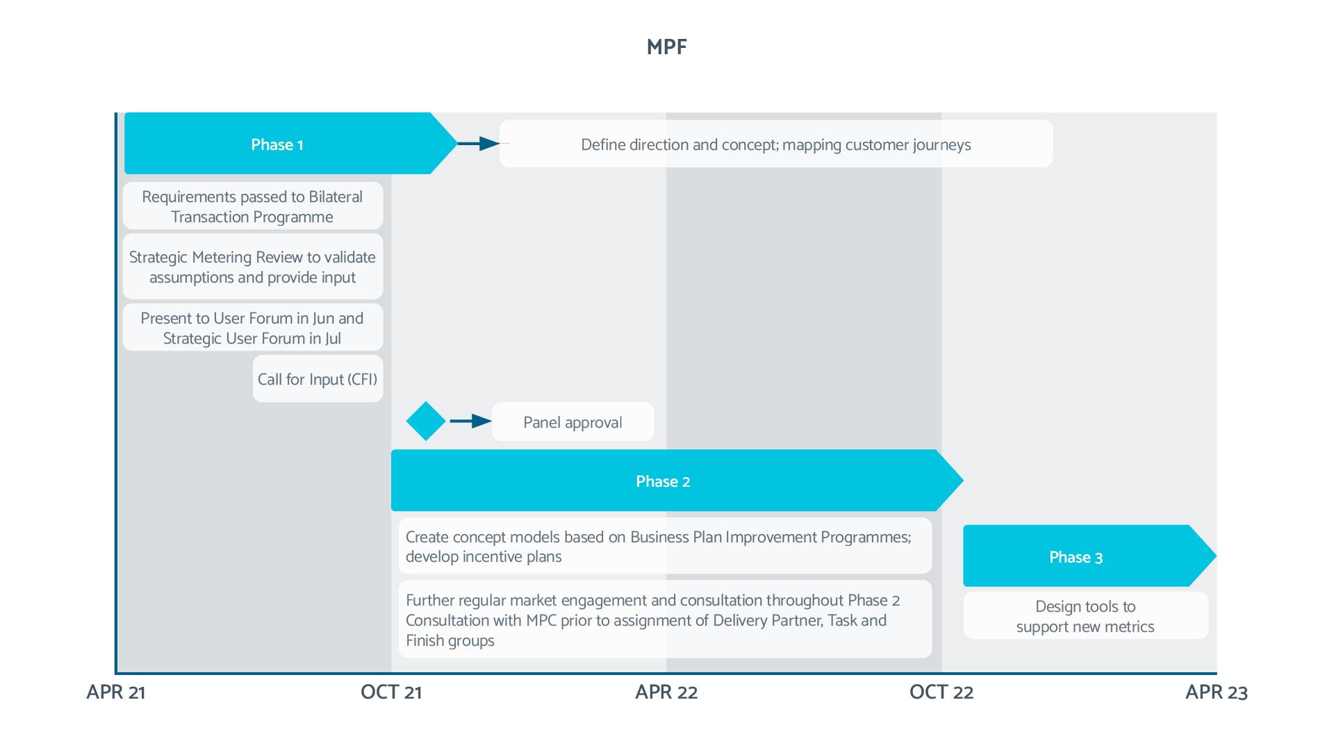 Market Performance Framework Working Group Plan