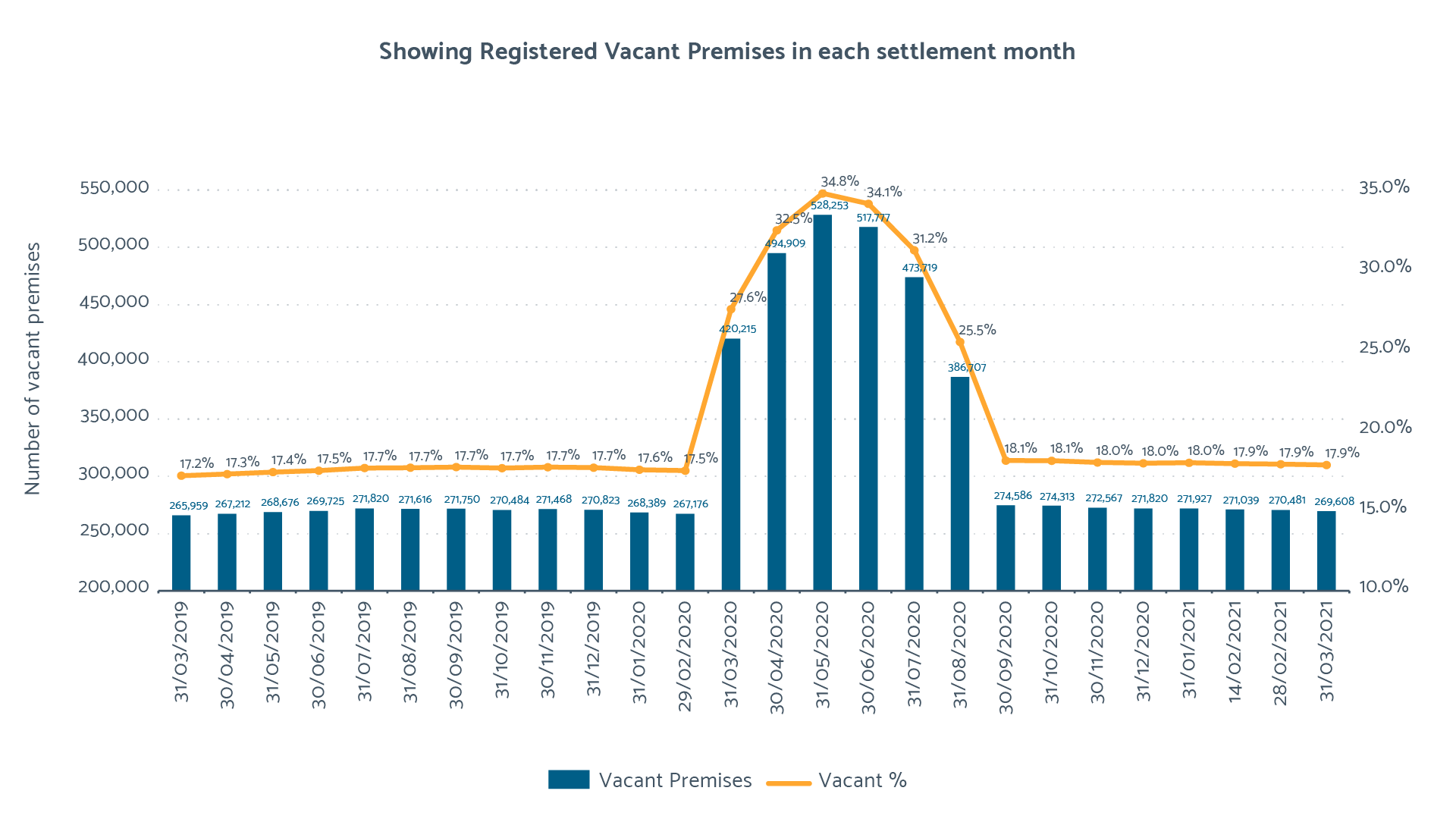2019/20 Vacant Premises chart