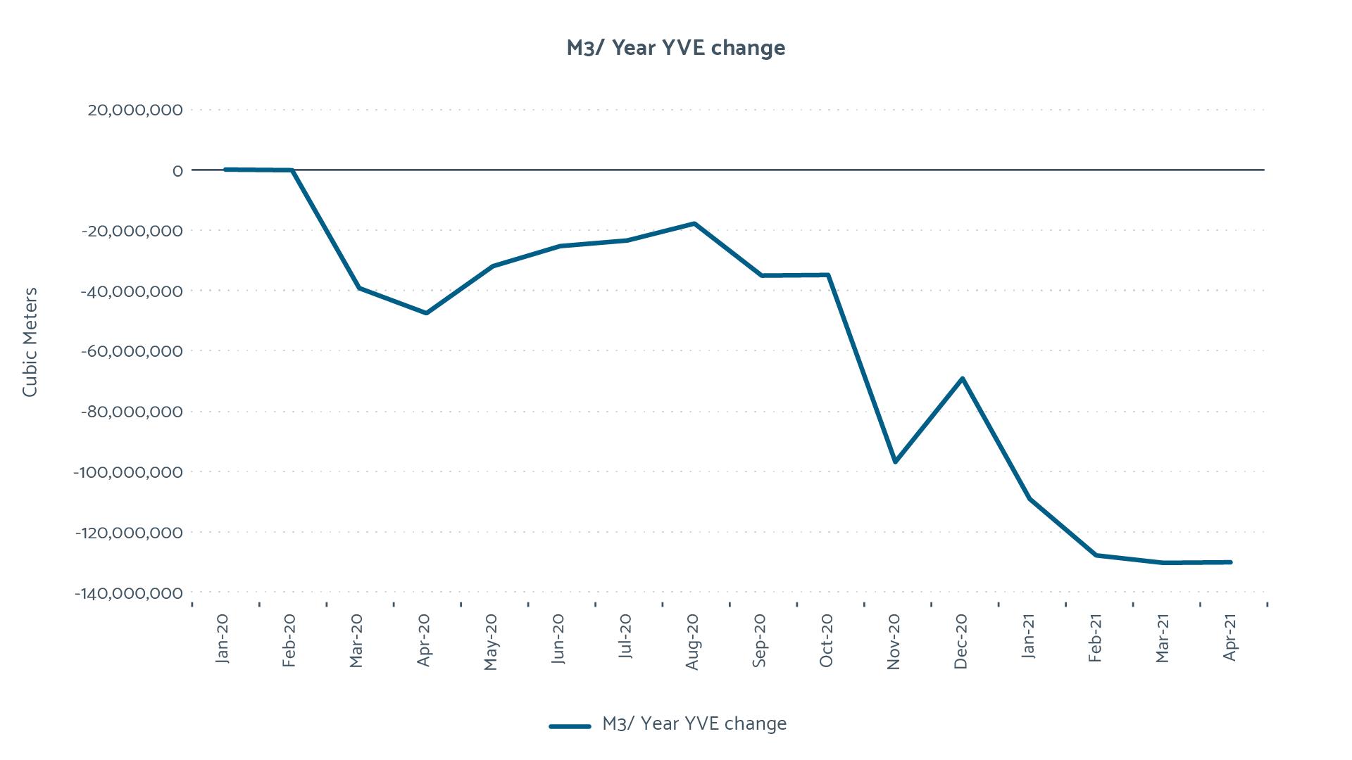 Cubic Meter / Year Cumulative YVE Change graph