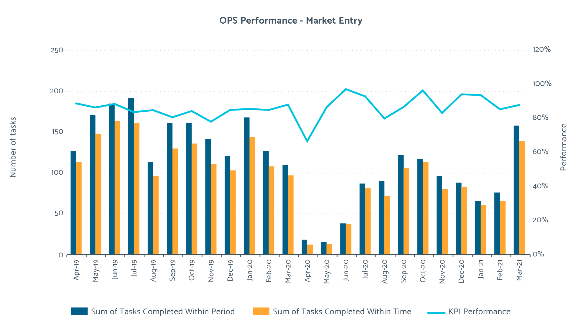 2020/21 Market Entry Performance