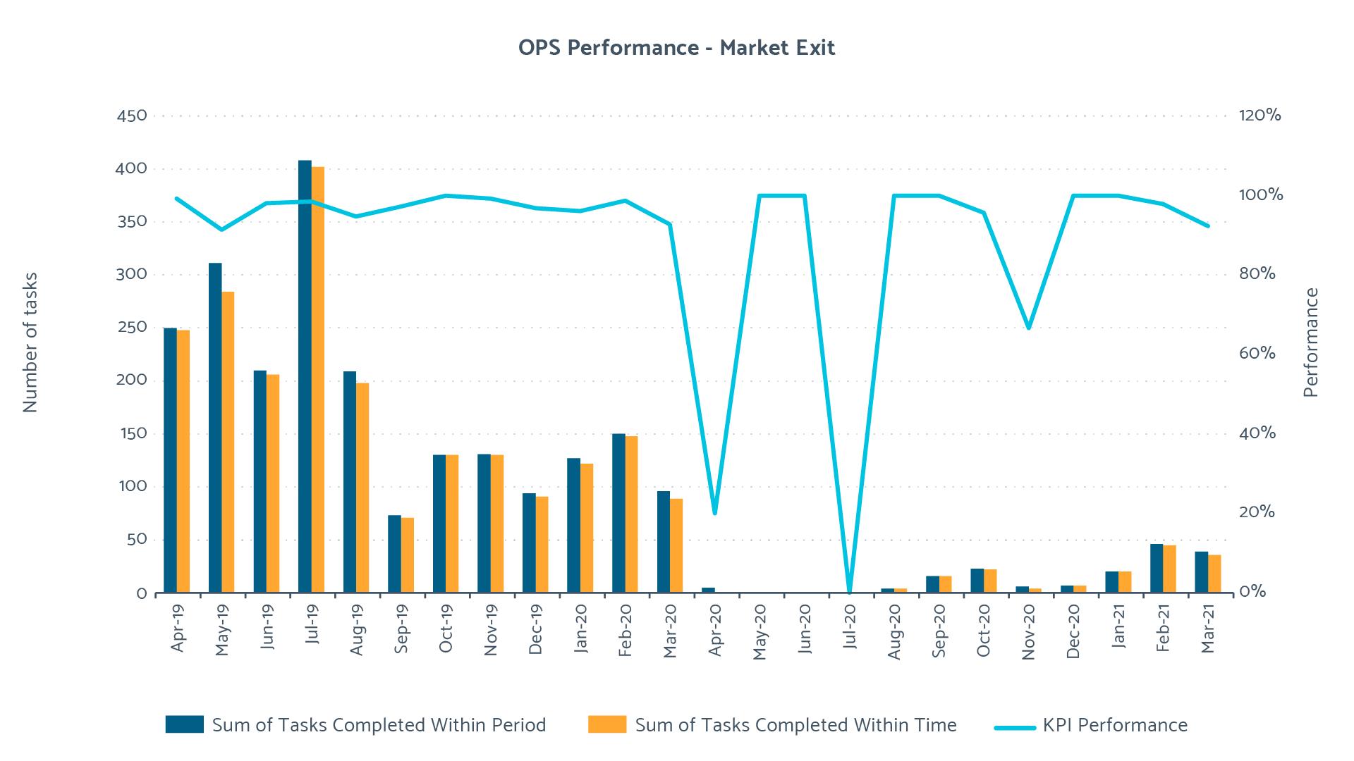 2020/21 Market Exit Performance
