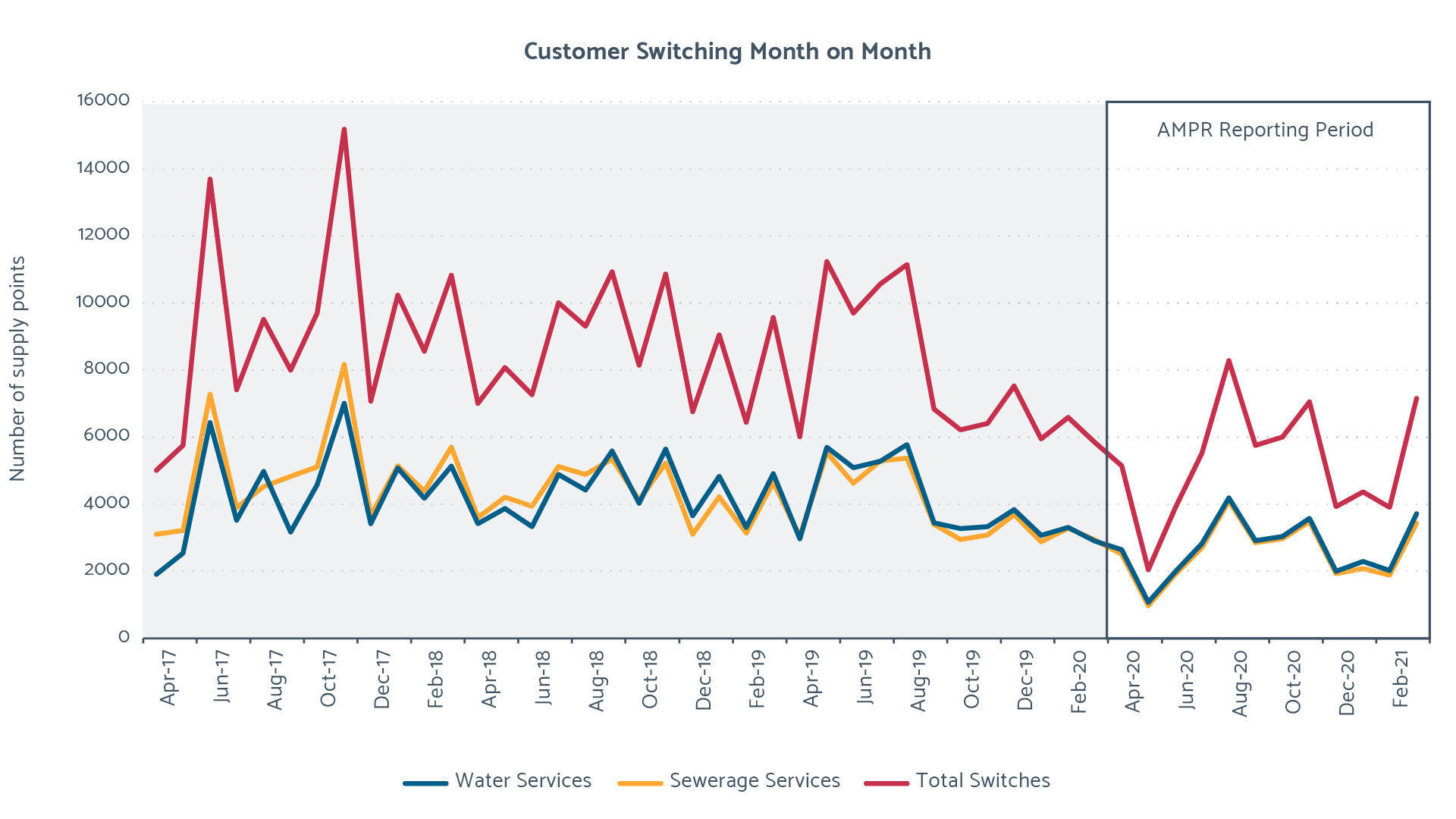 Customer switching month on month
