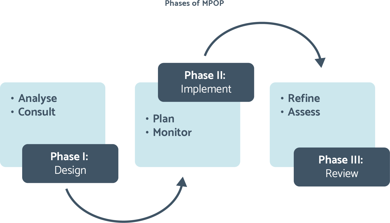 Delivery phases of MPOP